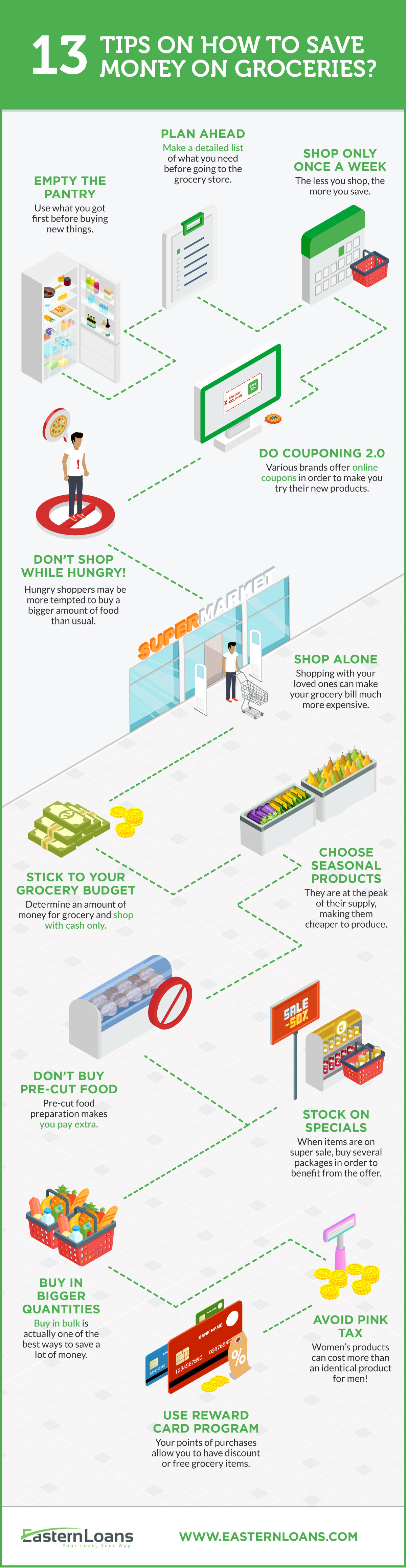 How to save money on groceries?