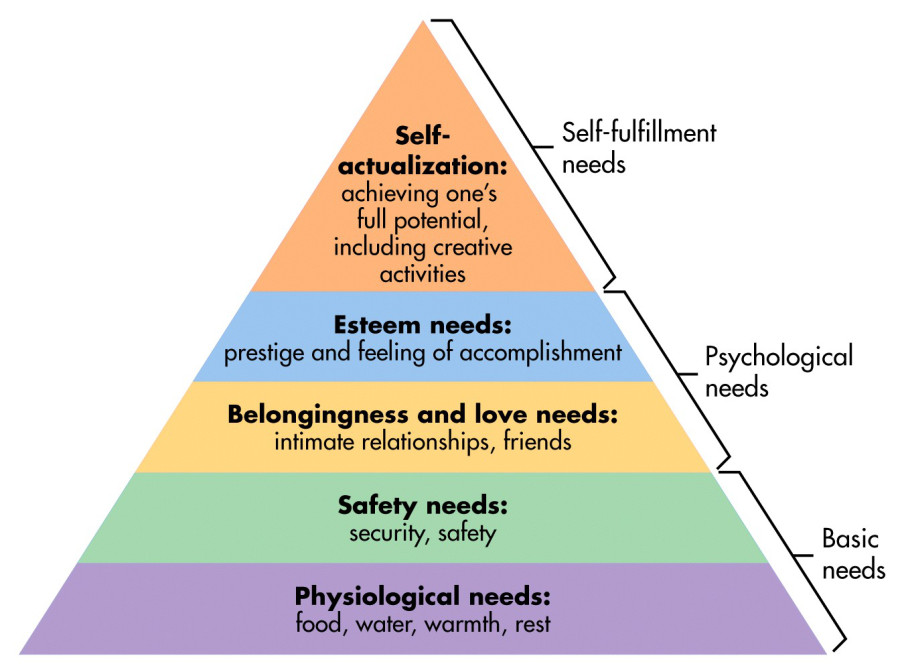 Source: https://www.simplypsychology.org/maslow.html